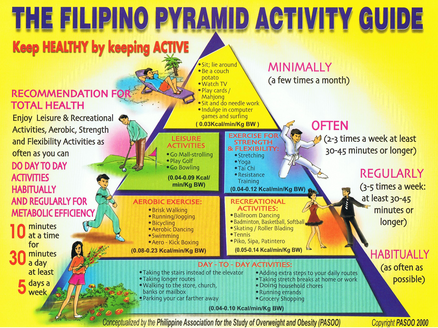 The Filipino Pyramid Activity Guide Medbox Org