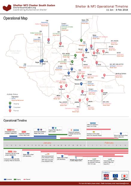 South Sudan: Shelter & NFI Operational Timeline 11 Jan - 8