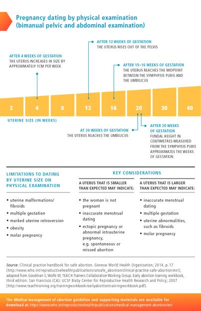 Medical management of abortion  Pocket Guide   medbox org