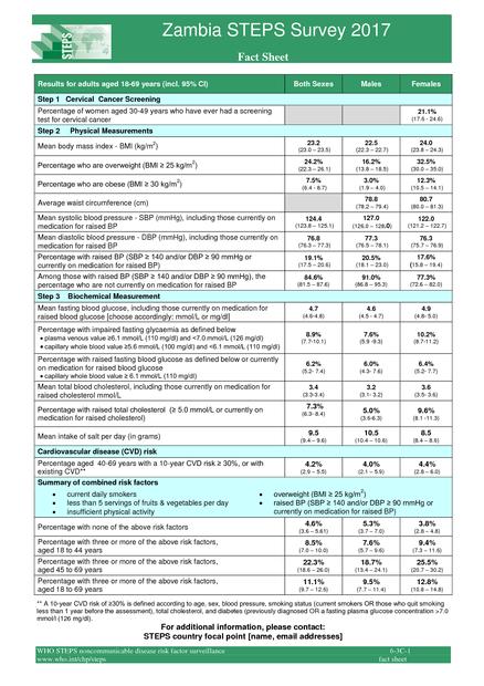 Zambia STEPS Survey 2017  Fact Sheet | medbox org